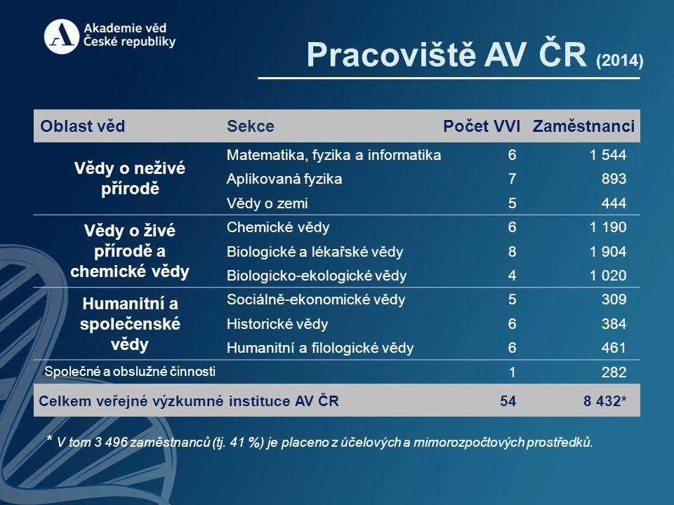Základní indikátory (2014)  Vědecká činnost (AV ČR produkuje 37 % všech významných výsledků výzkumu s 13 % pracovníků VaV v ČR)  Vzdělávací činnost (2 030 doktorandů; 377 zahraničních studentů v rámci AV; celkem 55 společných pracovišť s VŠ)  Spolupráce s aplikační sférou (ročně 400 společných projektů a přímých kontraktů s podniky; komercializace výsledků výzkumu: cca 30 % rozpočtu AV)  Patenty a vynálezy (60 přihlášek vynálezů v ČR a 39 v zahraničí; 44 udělených patentů v ČR a 26 v zahraničí; 32 zapsaných užitných vzorů)  Zdroje financování (rozpočtová kapitola AV ČR 4,4 mld.