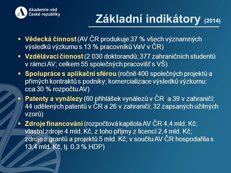 Základní indikátory (2014)  Vědecká činnost (AV ČR produkuje 37 % všech významných výsledků výzkumu s 13 % pracovníků VaV v ČR)  Vzdělávací činnost