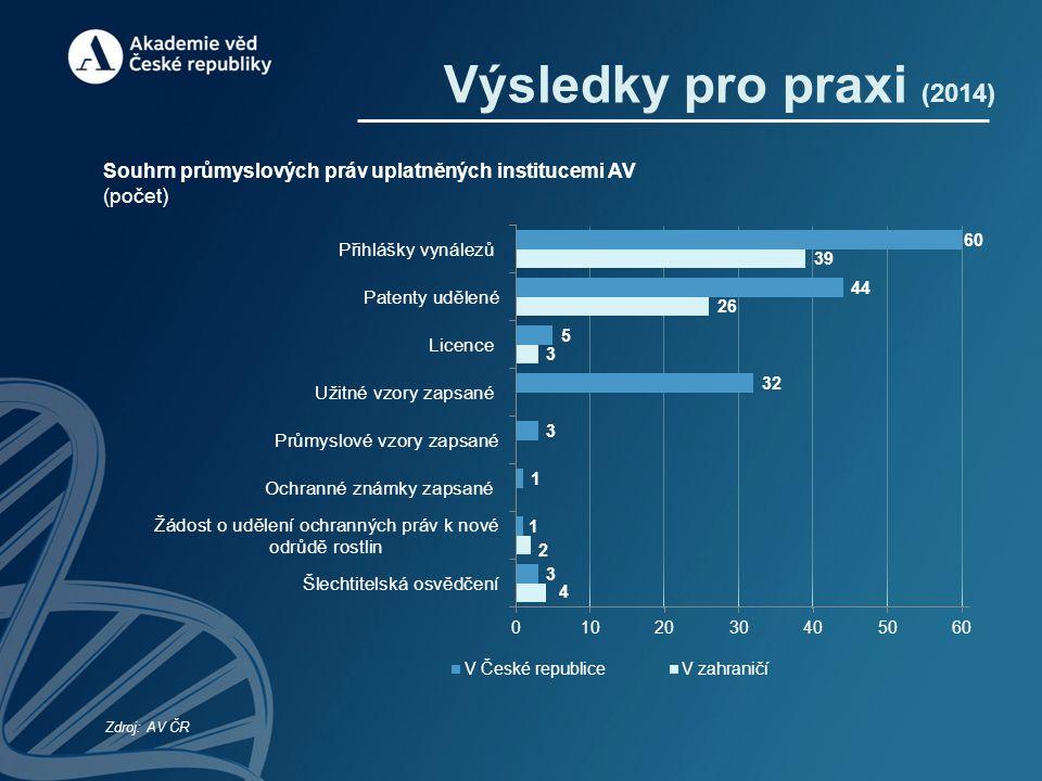 Výsledky pro praxi (2014) Souhrn průmyslových práv uplatněných institucemi AV (počet) Zdroj: AV ČR