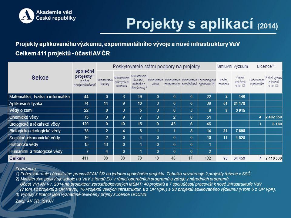 Projekty s aplikací (2014) Projekty aplikovaného výzkumu, experimentálního vývoje a nové infrastruktury VaV Celkem 411 projektů - účastí AV ČR Poznámka: 1) Počet zahrnuje i účasti více pracovišť AV ČR na jednom společném projektu.