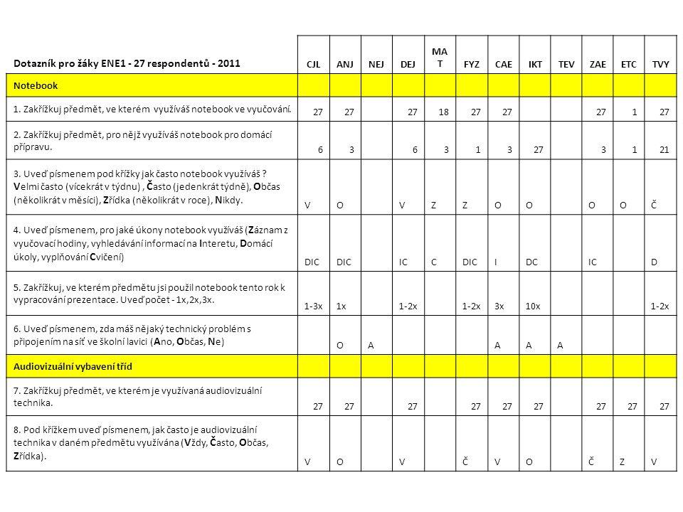 Dotazník pro žáky ENE1 - 27 respondentů - 2011 CJLANJNEJDEJ MA TFYZCAEIKTTEVZAEETCTVY Notebook 1. Zakřížkuj předmět, ve kterém využíváš notebook ve vy