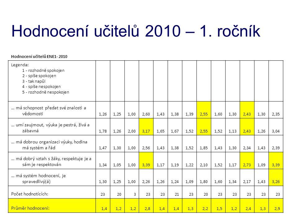 Hodnocení učitelů 2010 – 1. ročník Hodnocení učitelů ENE1- 2010 Legenda: 1 - rozhodně spokojen 2 - spíše spokojen 3 - tak napůl 4 - spíše nespokojen 5