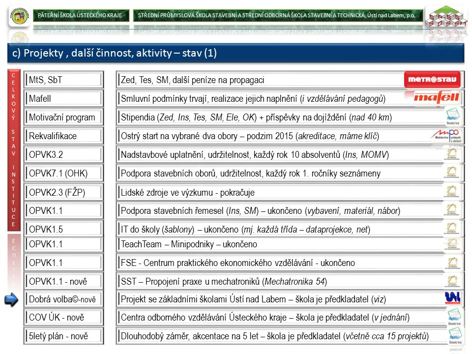 c) Projekty, další činnost, aktivity – stav (1) MtS, SbTZed, Tes, SM, další peníze na propagaci MafellSmluvní podmínky trvají, realizace jejich naplnění (i vzdělávání pedagogů) OPVK3.2Nadstavbové uplatnění, udržitelnost, každý rok 10 absolventů (Ins, MOMV) OPVK7.1 (OHK)Podpora stavebních oborů, udržitelnost, každý rok 1.