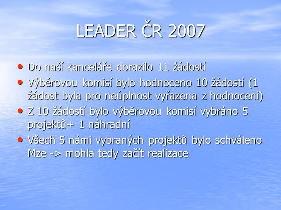 LEADER ČR 2007 Do naší kanceláře dorazilo 11 žádostí Do naší kanceláře dorazilo 11 žádostí Výběrovou komisí bylo hodnoceno 10 žádostí (1 žádost byla p