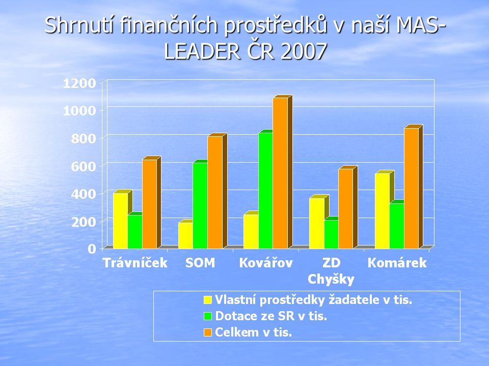 Shrnutí finančních prostředků v naší MAS- LEADER ČR 2007