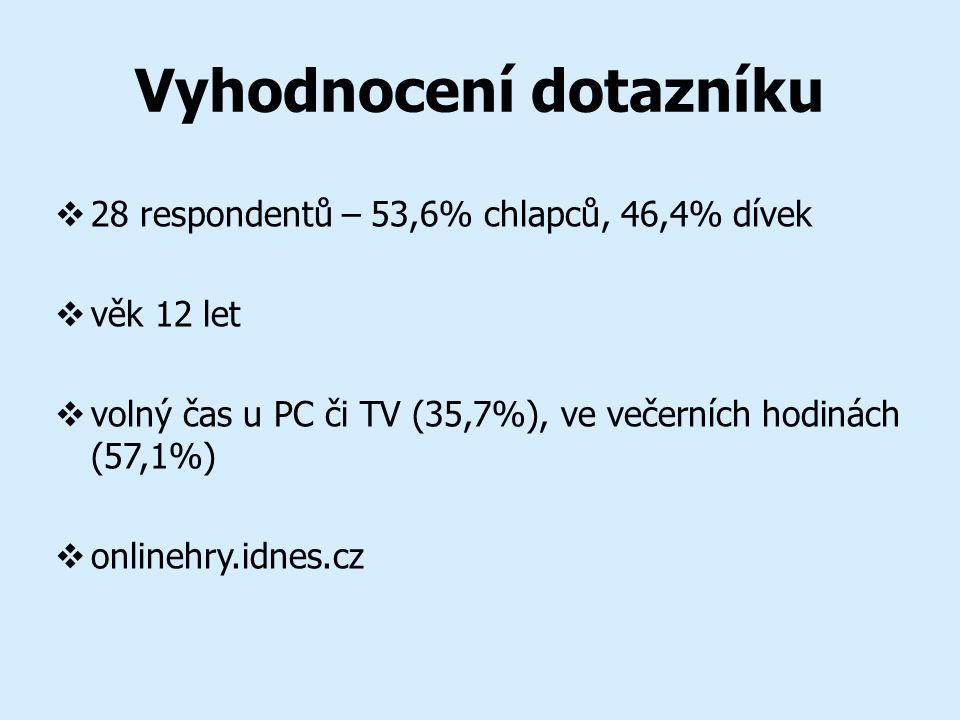Vyhodnocení dotazníku  28 respondentů – 53,6% chlapců, 46,4% dívek  věk 12 let  volný čas u PC či TV (35,7%), ve večerních hodinách (57,1%)  onlinehry.idnes.cz