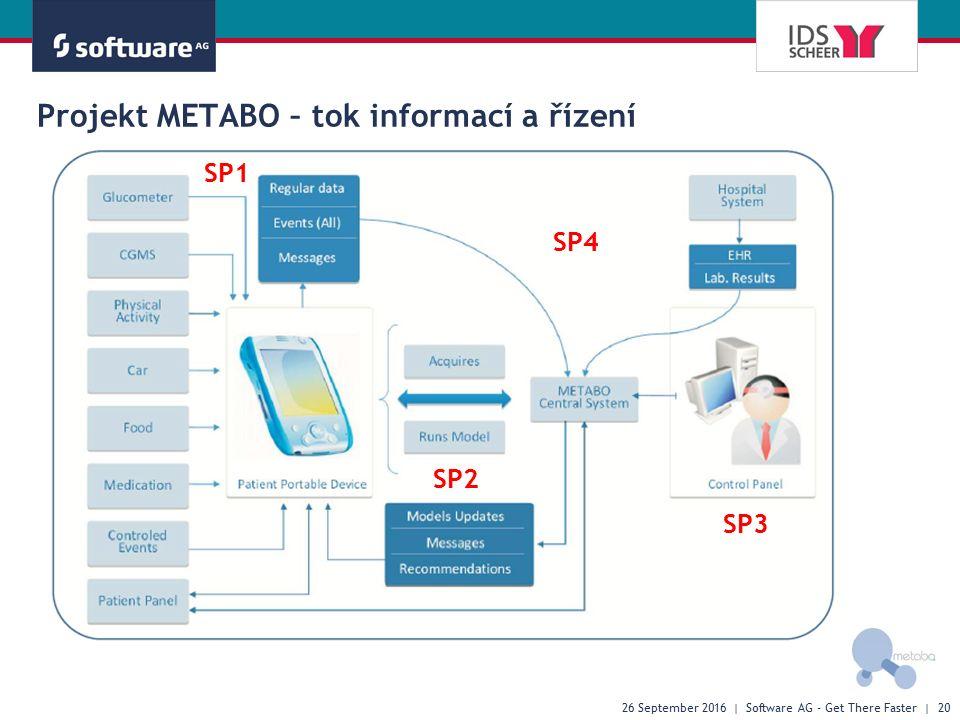 26 September 2016 | Software AG - Get There Faster | 20 Projekt METABO – tok informací a řízení SP1 SP2 SP3 SP4