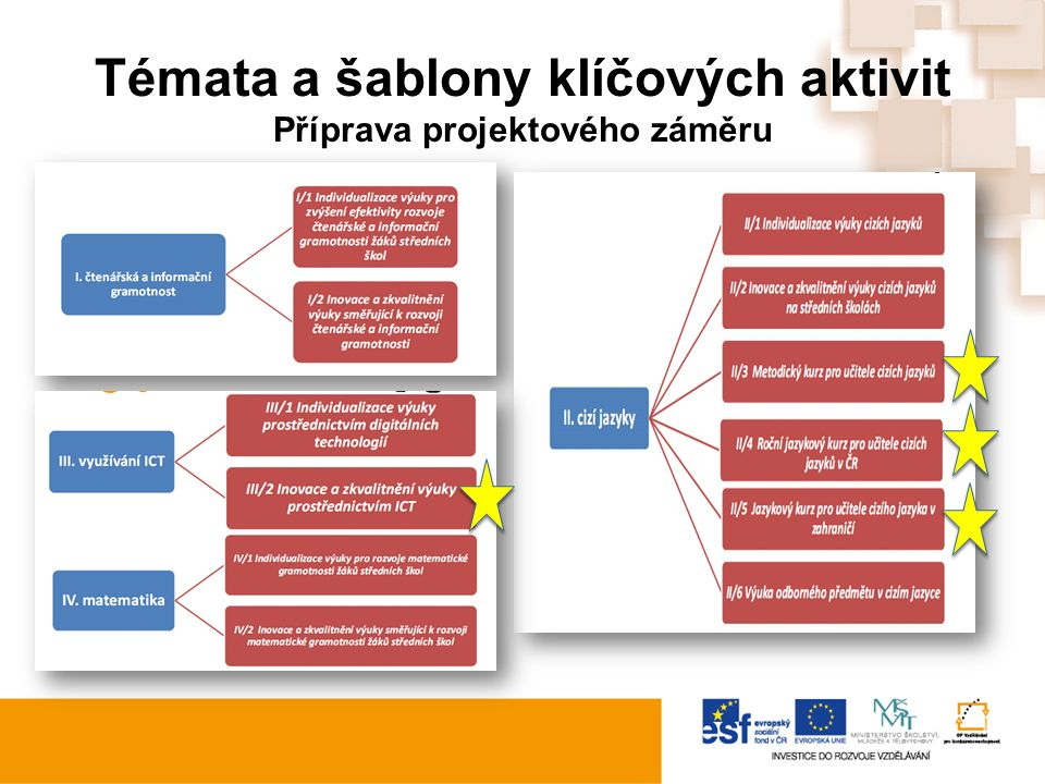 Témata a šablony klíčových aktivit Příprava projektového záměru