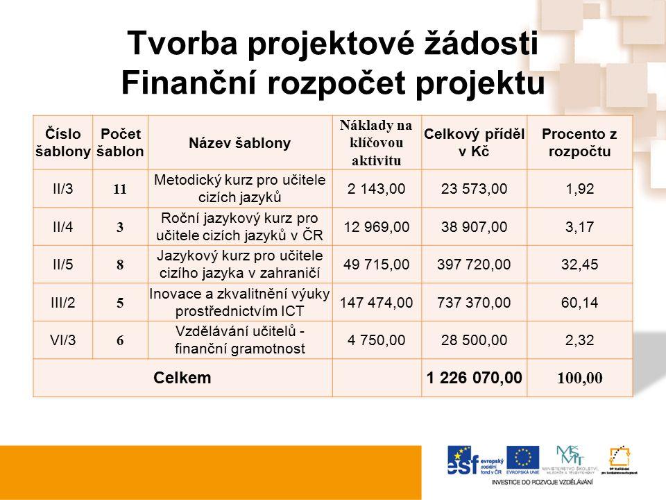 Tvorba projektové žádosti Finanční rozpočet projektu