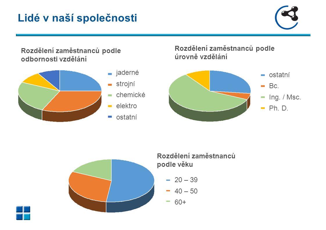 Lidé v naší společnosti Rozdělení zaměstnanců podle odbornosti vzdělání Rozdělení zaměstnanců podle úrovně vzdělání jaderné strojní chemické elektro ostatní Bc.