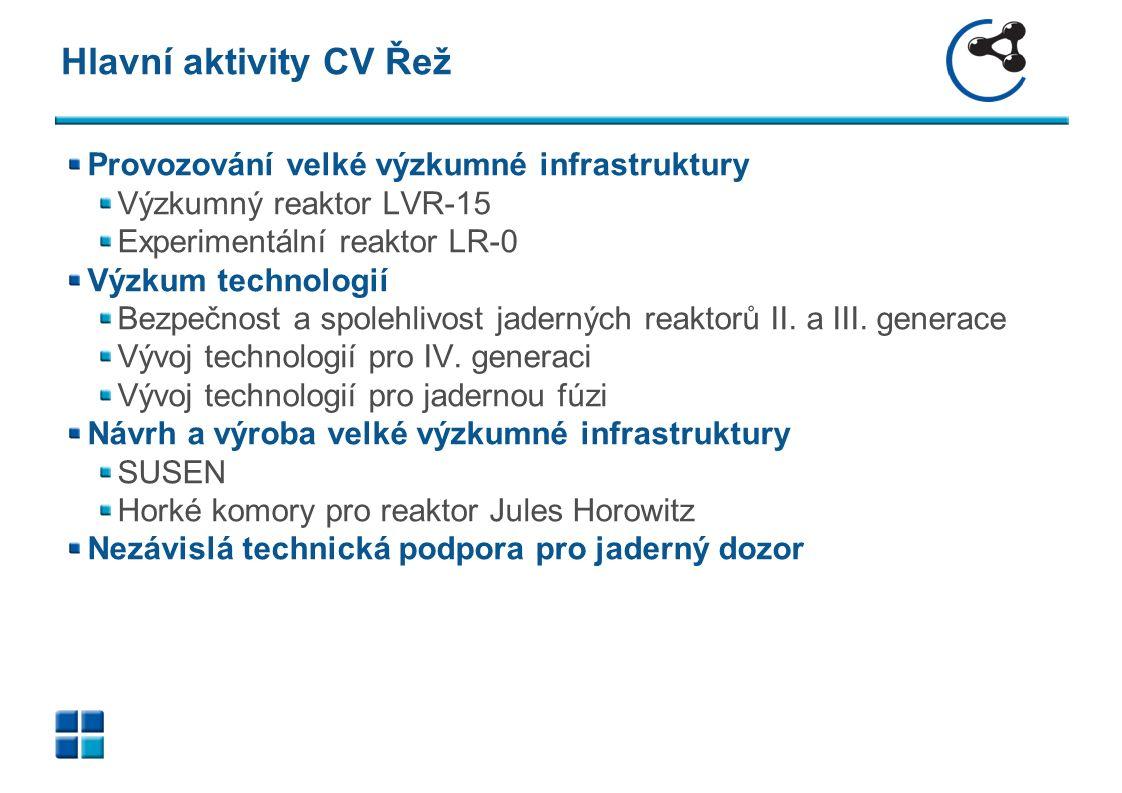 Hlavní aktivity CV Řež Provozování velké výzkumné infrastruktury Výzkumný reaktor LVR-15 Experimentální reaktor LR-0 Výzkum technologií Bezpečnost a spolehlivost jaderných reaktorů II.