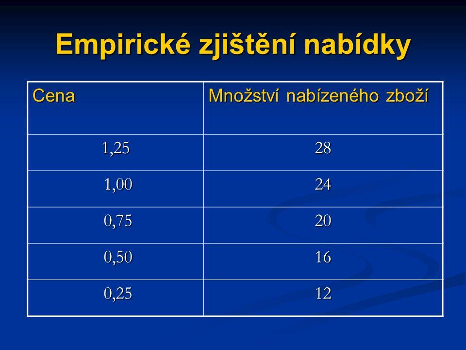 Zákon nabídky množství nabízeného (vyráběného) statku je přímo úměrné jeho ceně (ceteris paribus)