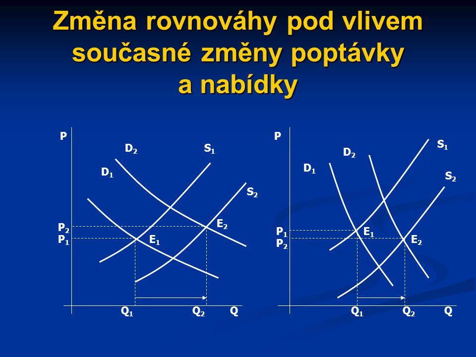 Změna rovnováhy pod vlivem současné změny poptávky a nabídky S1S1 S1S1 S2S2 D2D2 D1D1 E2E2 E1E1 Q2Q2 Q1Q1 P1P1 P2P2 Q P S2S2 E2E2 E1E1 D1D1 D2D2 P2P2 P1P1 Q1Q1 Q2Q2 Q