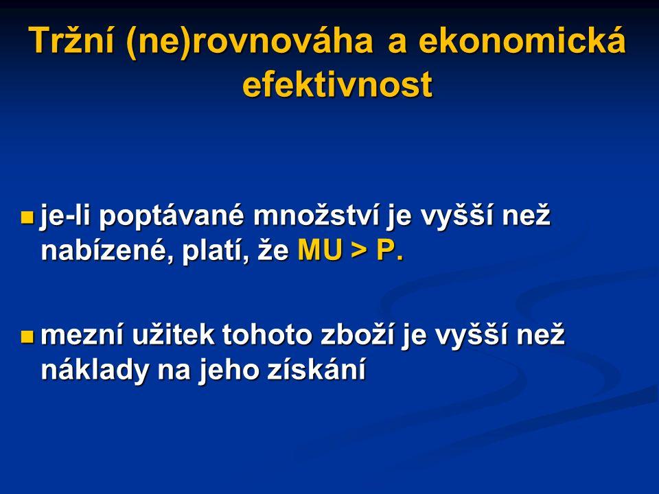 Tržní (ne)rovnováha a ekonomická efektivnost V podmínkách tržní rovnováhy se mezní užitek zboží rovná mezním nákladům na jeho výrobu V podmínkách tržní rovnováhy se mezní užitek zboží rovná mezním nákladům na jeho výrobu Platí, že MU = MC = P Platí, že MU = MC = P