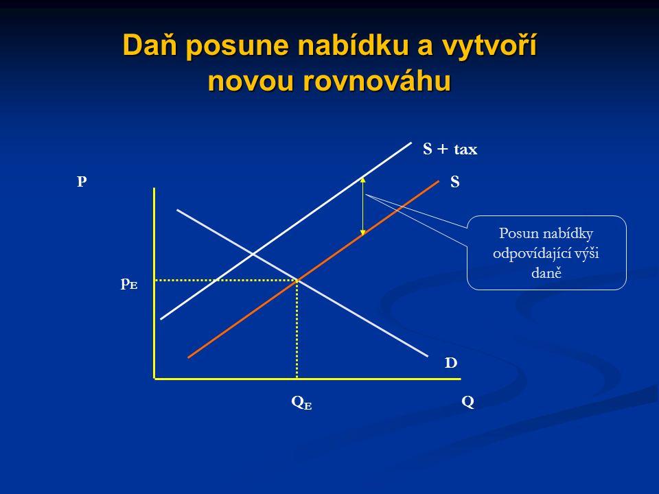 Vliv nepřímých cenových intervencí (spotřební či dovozní daně) trh statku je v rovnováze trh statku je v rovnováze stát zavede (zvýší) daň stát zavede (zvýší) daň daň působí stejně jako zvýšení ceny vstupů: sníží nabídku daň působí stejně jako zvýšení ceny vstupů: sníží nabídku cena se zvýší o částku nižší, než je výše daně (v závislosti na pružnosti poptávky a nabídky), prodané množství klesne cena se zvýší o částku nižší, než je výše daně (v závislosti na pružnosti poptávky a nabídky), prodané množství klesne daňový příjem státu bude odpovídat výši daně násobené objemem prodaných jednotek daňový příjem státu bude odpovídat výši daně násobené objemem prodaných jednotek