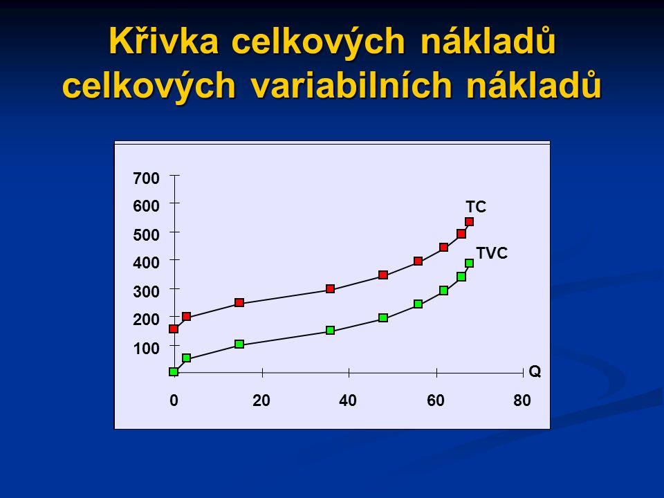 Celkové náklady celkové náklady (TC): celkové náklady (TC): - celkové fixní náklady (TFC): - celkové fixní náklady (TFC): náklady, které se s rozsahem výroby náklady, které se s rozsahem výroby nemění nemění - celkové variabilní náklady (TVC): - celkové variabilní náklady (TVC): náklady, které s růstem výroby zvyšují náklady, které s růstem výroby zvyšují TC = TFC + TVC