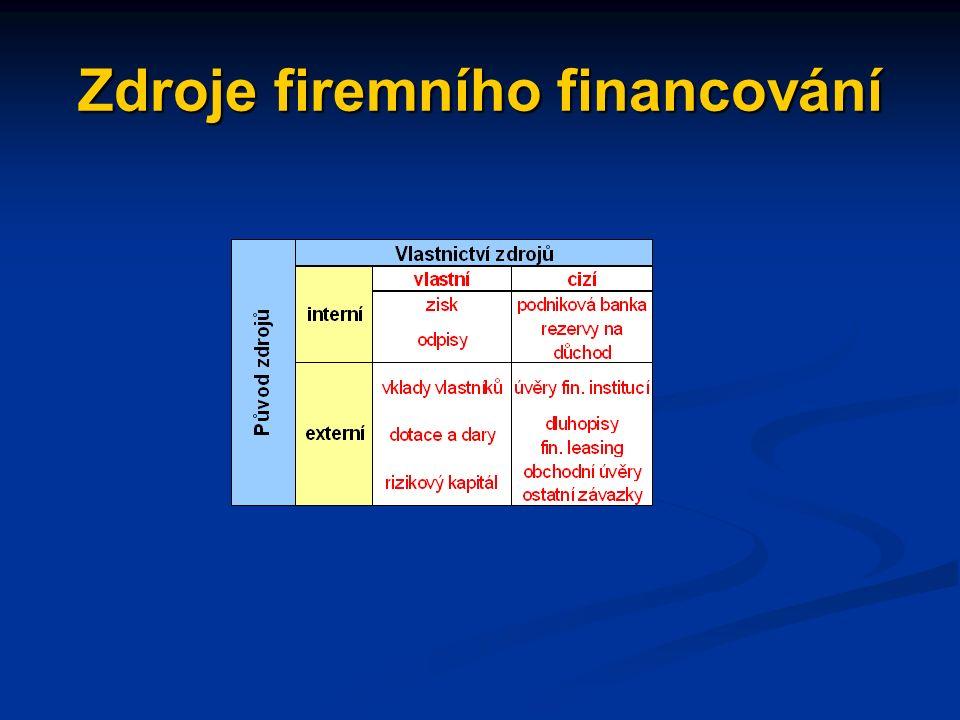 Financování firmy zdroje financování se nejčastěji třídí podle původu (interní a externí) a vlastnictví (vlastní a cizí) další třídění – podle účelu využití - financování běžných potřeb - financování firemního rozvoje (investic)