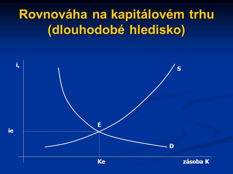 Rovnováha na kapitálovém trhu úroková míra plní funkci tržní ceny kapitálu, která vyrovnává jeho nabídku a poptávku pohyby úrokové míry vedou k nastolování rovnováhy na trhu kapitálu tržní (rovnovážná) úroková míra je na dokonale konkurenčních trzích rovna mezní míře výnosu z kapitálu