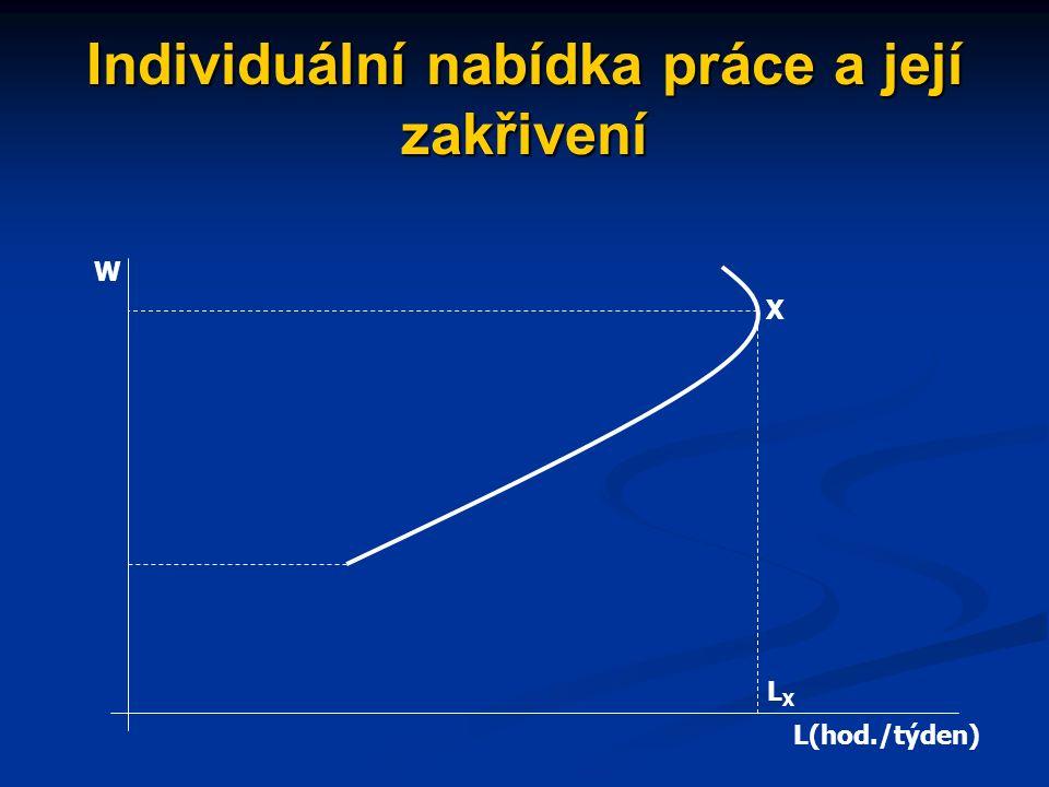 Individuální nabídka práce jaký efekt převládne závisí na výši mzdy křivka nabídky práce se při určité úrovni mzdy láme