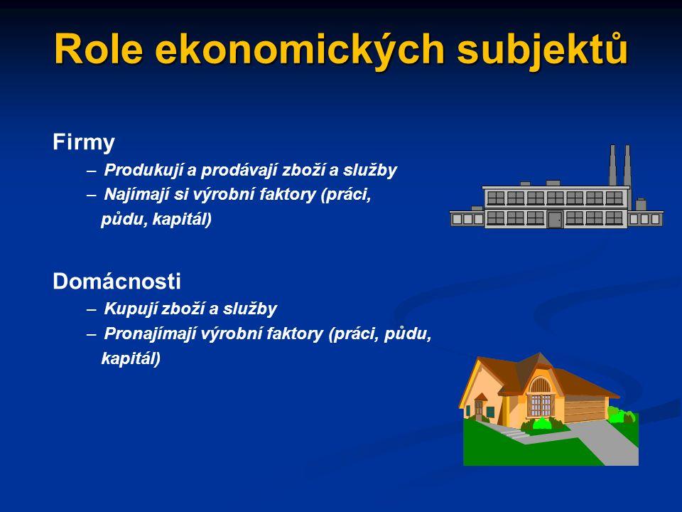 Ekonomické subjekty ekonomické subjekty lze dělit do pěti skupin (sektorů): ekonomické subjekty lze dělit do pěti skupin (sektorů): - sektor jednotlivců či domácností - sektor jednotlivců či domácností - firemní sektor - firemní sektor - veřejný (vládní) sektor - veřejný (vládní) sektor - sektor finančních služeb - sektor finančních služeb - zahraniční sektor - zahraniční sektor