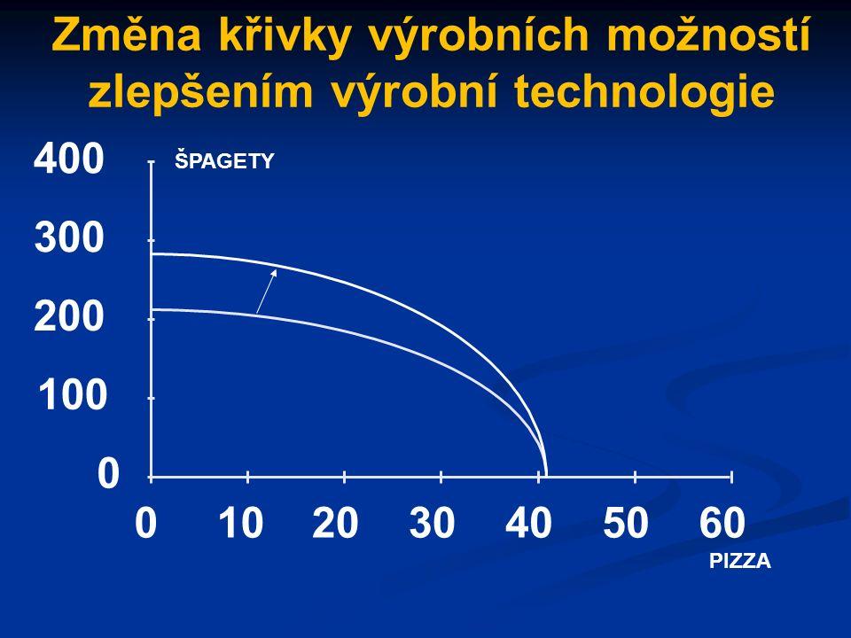Posun křivky výrobních možností Kapitálové statky Spotřební statky Yo Xo A.B.B C Y1 X1
