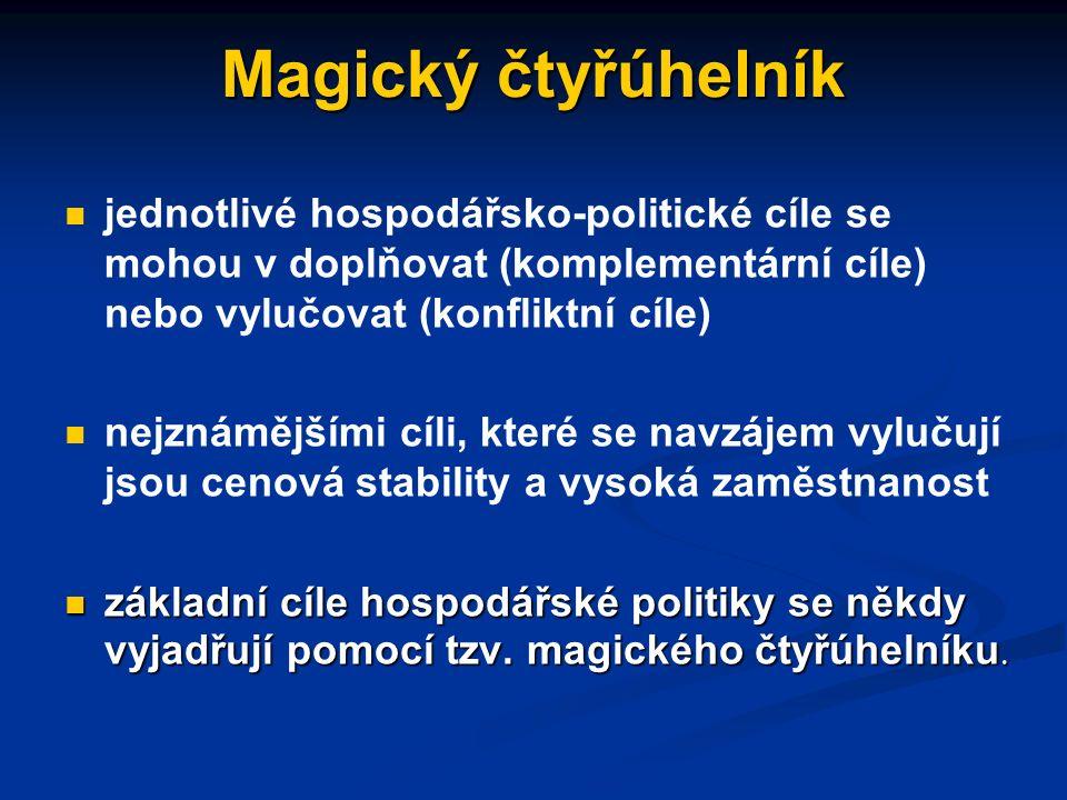 Cíle makroregulace (hospodářské politiky) ekonomický růst zaměstnanost stabilita cen vnější stabilita/konkurenceschopnost vyrovnanost rozpočtu ekonomická svoboda omezení sociálně-ekonomické nerovnost