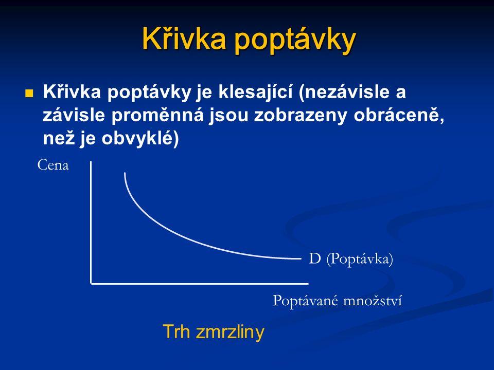 Empirické zachycení poptávky Cena Poptávané množství 1,258 1,00 1,0014 0,75 0,7520 0,50 0,5026 0,25 0,2532