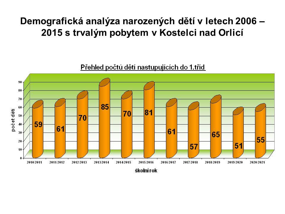 Demografická analýza narozených dětí v letech 2006 – 2015 s trvalým pobytem v Kostelci nad Orlicí