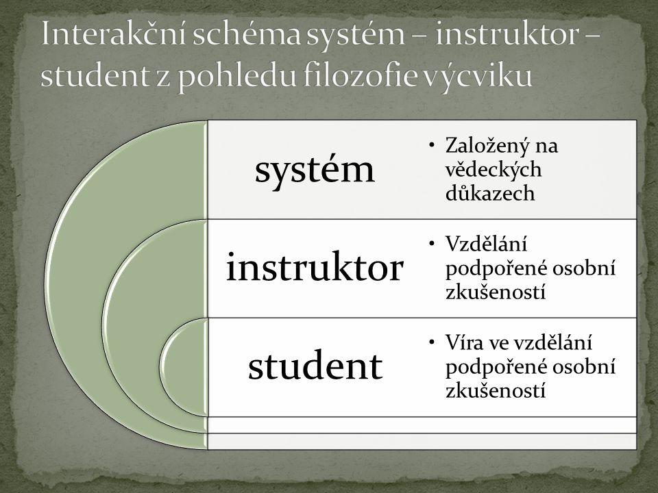 systém instruktor student Založený na vědeckých důkazech Vzdělání podpořené osobní zkušeností Víra ve vzdělání podpořené osobní zkušeností