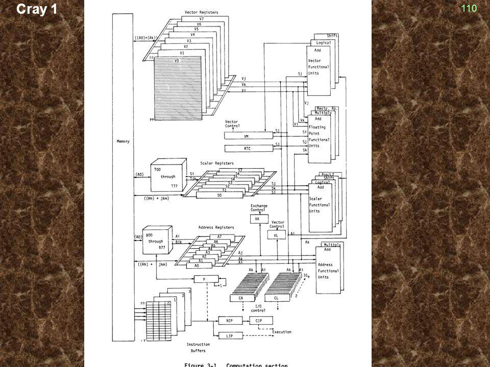 Cray 1 110