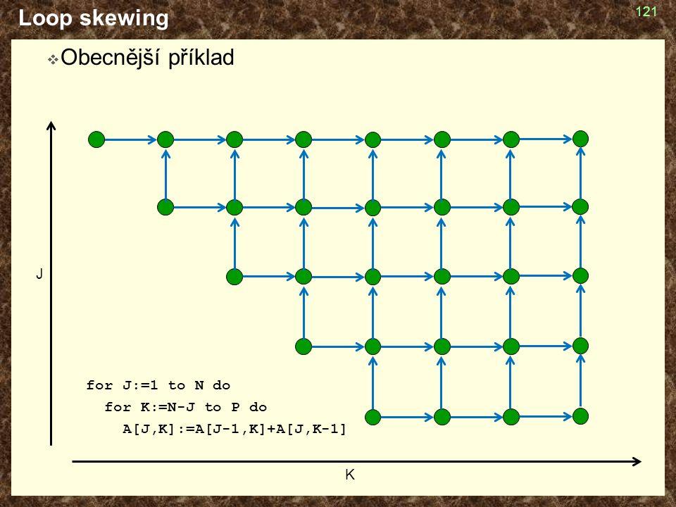 Loop skewing  Obecnější příklad for J:=1 to N do for K:=N-J to P do A[J,K]:=A[J-1,K]+A[J,K-1] 121 K J