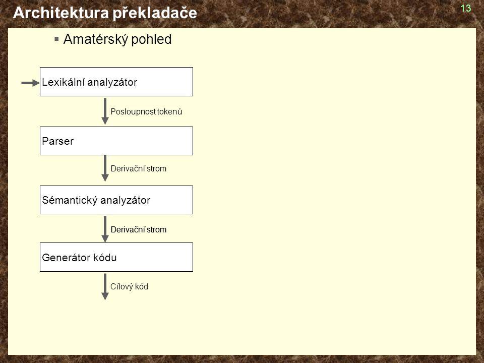 13 Architektura překladače  Amatérský pohled Lexikální analyzátor Parser Sémantický analyzátor Generátor kódu Posloupnost tokenů Derivační strom Cílový kód