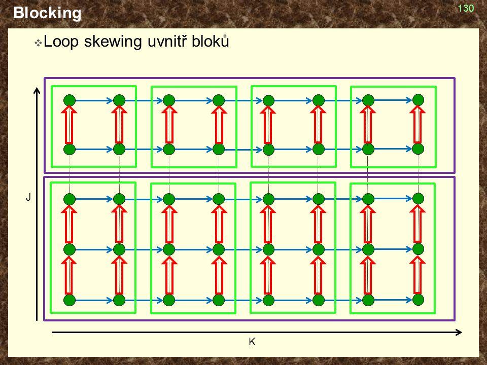 Blocking  Loop skewing uvnitř bloků 130