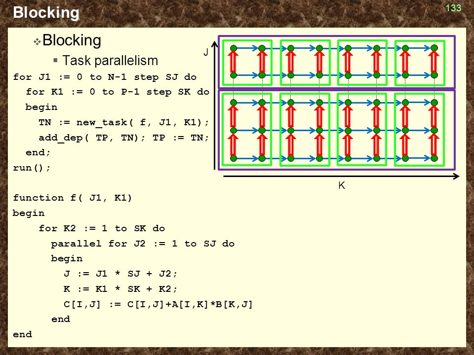 Blocking  Blocking  Task parallelism for J1 := 0 to N-1 step SJ do for K1 := 0 to P-1 step SK do begin TN := new_task( f, J1, K1); add_dep( TP, TN);