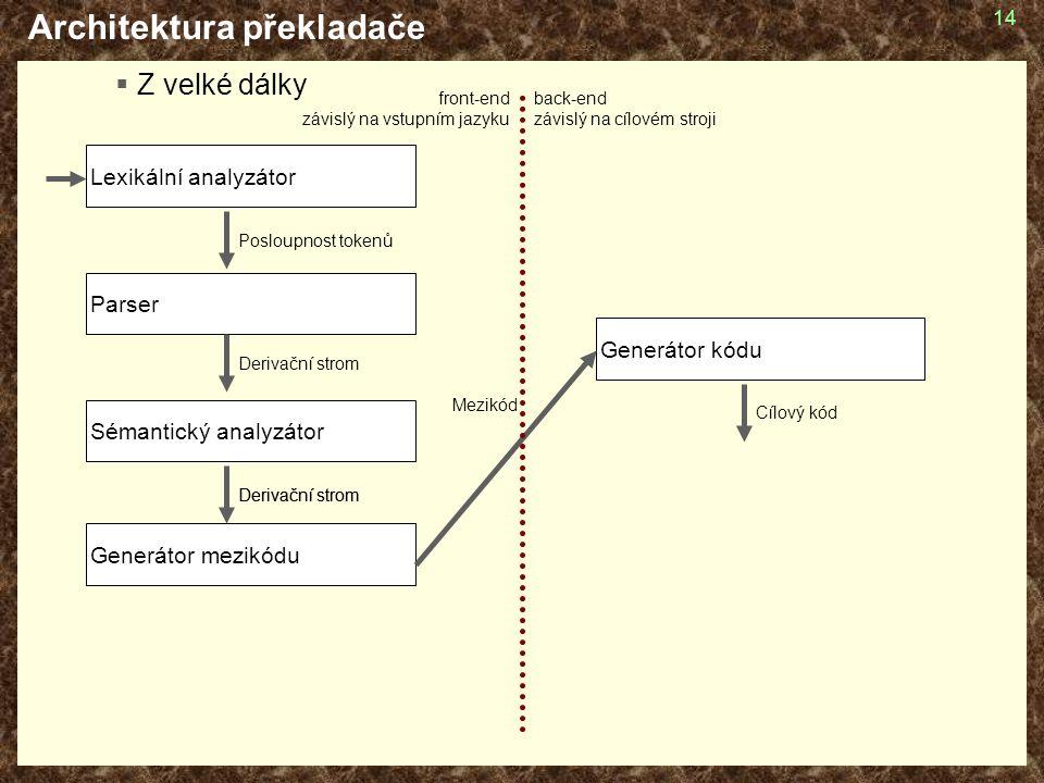 14 Architektura překladače  Z velké dálky Generátor mezikódu Lexikální analyzátor Parser Sémantický analyzátor Generátor kódu Posloupnost tokenů Derivační strom Mezikód Derivační strom Cílový kód front-end závislý na vstupním jazyku back-end závislý na cílovém stroji