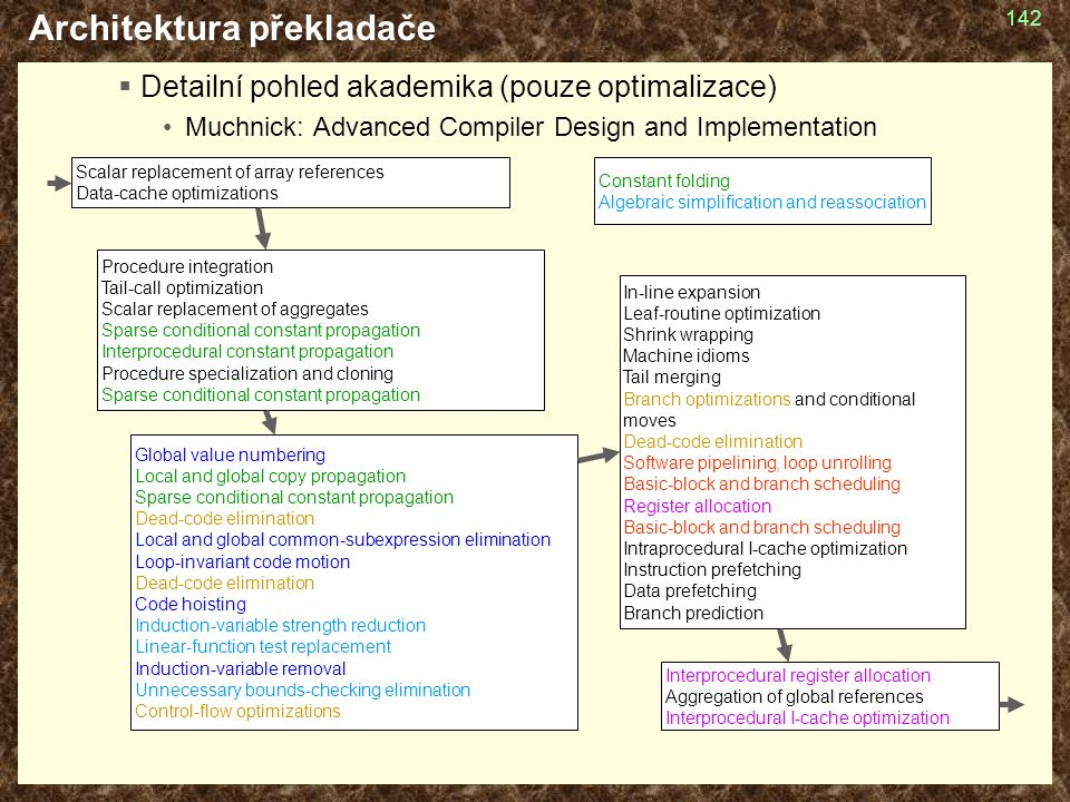 142 Architektura překladače  Detailní pohled akademika (pouze optimalizace) Muchnick: Advanced Compiler Design and Implementation Scalar replacement of array references Data-cache optimizations Procedure integration Tail-call optimization Scalar replacement of aggregates Sparse conditional constant propagation Interprocedural constant propagation Procedure specialization and cloning Sparse conditional constant propagation Global value numbering Local and global copy propagation Sparse conditional constant propagation Dead-code elimination Local and global common-subexpression elimination Loop-invariant code motion Dead-code elimination Code hoisting Induction-variable strength reduction Linear-function test replacement Induction-variable removal Unnecessary bounds-checking elimination Control-flow optimizations In-line expansion Leaf-routine optimization Shrink wrapping Machine idioms Tail merging Branch optimizations and conditional moves Dead-code elimination Software pipelining, loop unrolling Basic-block and branch scheduling Register allocation Basic-block and branch scheduling Intraprocedural I-cache optimization Instruction prefetching Data prefetching Branch prediction Interprocedural register allocation Aggregation of global references Interprocedural I-cache optimization Constant folding Algebraic simplification and reassociation