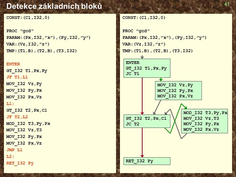 41 Detekce základních bloků CONST:(C1,I32,0) PROC gcd PARAM:(Px,I32, x ),(Py,I32, y ) VAR:(Vz,I32, z ) TMP:(T1,B),(T2,B),(T3,I32) ENTER GT_I32 T1,Px,Py JF T1,L1 MOV_I32 Vz,Py MOV_I32 Py,Px MOV_I32 Px,Vz L1: GT_I32 T2,Px,C1 JF T2,L2 MOD_I32 T3,Py,Px MOV_I32 Vz,T3 MOV_I32 Py,Px MOV_I32 Px,Vz JMP L1 L2: RET_I32 Py CONST:(C1,I32,0) PROC gcd PARAM:(Px,I32, x ),(Py,I32, y ) VAR:(Vz,I32, z ) TMP:(T1,B),(T2,B),(T3,I32) ENTER GT_I32 T1,Px,Py JC T1 GT_I32 T2,Px,C1 JC T2 RET_I32 Py MOV_I32 Vz,Py MOV_I32 Py,Px MOV_I32 Px,Vz MOD_I32 T3,Py,Px MOV_I32 Vz,T3 MOV_I32 Py,Px MOV_I32 Px,Vz