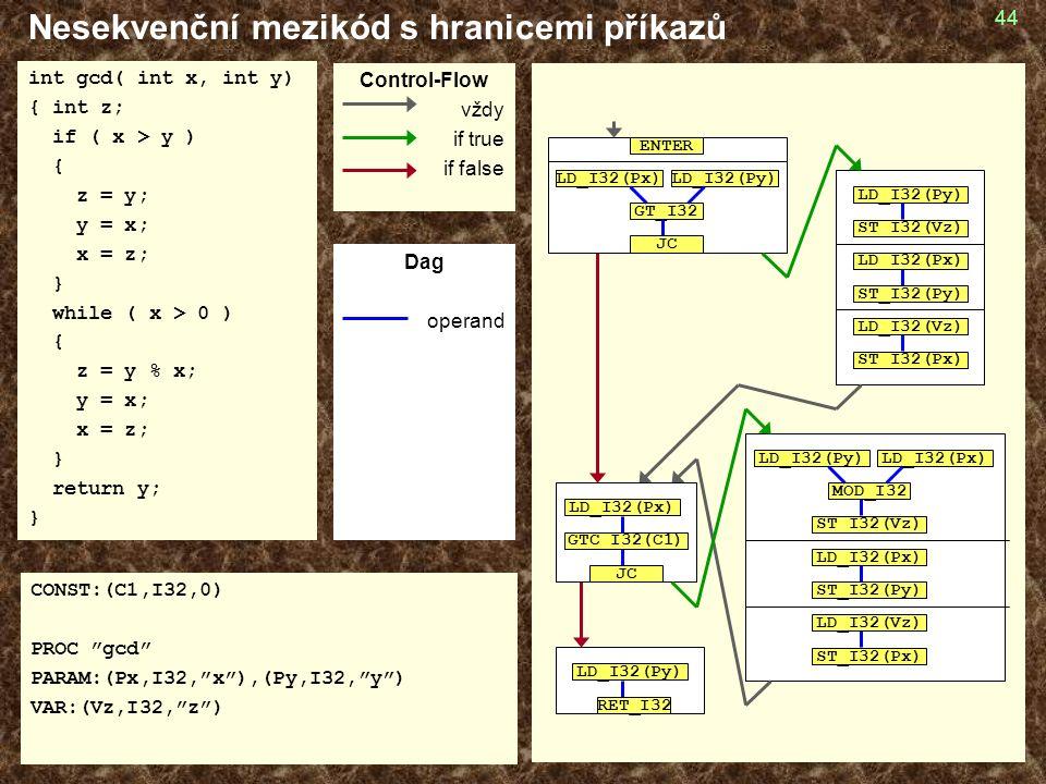 44 Nesekvenční mezikód s hranicemi příkazů int gcd( int x, int y) { int z; if ( x > y ) { z = y; y = x; x = z; } while ( x > 0 ) { z = y % x; y = x; x = z; } return y; } CONST:(C1,I32,0) PROC gcd PARAM:(Px,I32, x ),(Py,I32, y ) VAR:(Vz,I32, z ) GT_I32 LD_I32(Px)LD_I32(Py) JC ENTER LD_I32(Py) ST_I32(Vz) LD_I32(Px) ST_I32(Py) LD_I32(Vz) ST_I32(Px) GTC_I32(C1) JC LD_I32(Px) LD_I32(Py) ST_I32(Vz) LD_I32(Px) ST_I32(Py) LD_I32(Vz) ST_I32(Px) LD_I32(Px) MOD_I32 LD_I32(Py) RET_I32 Control-Flow vždy if true if false Dag operand