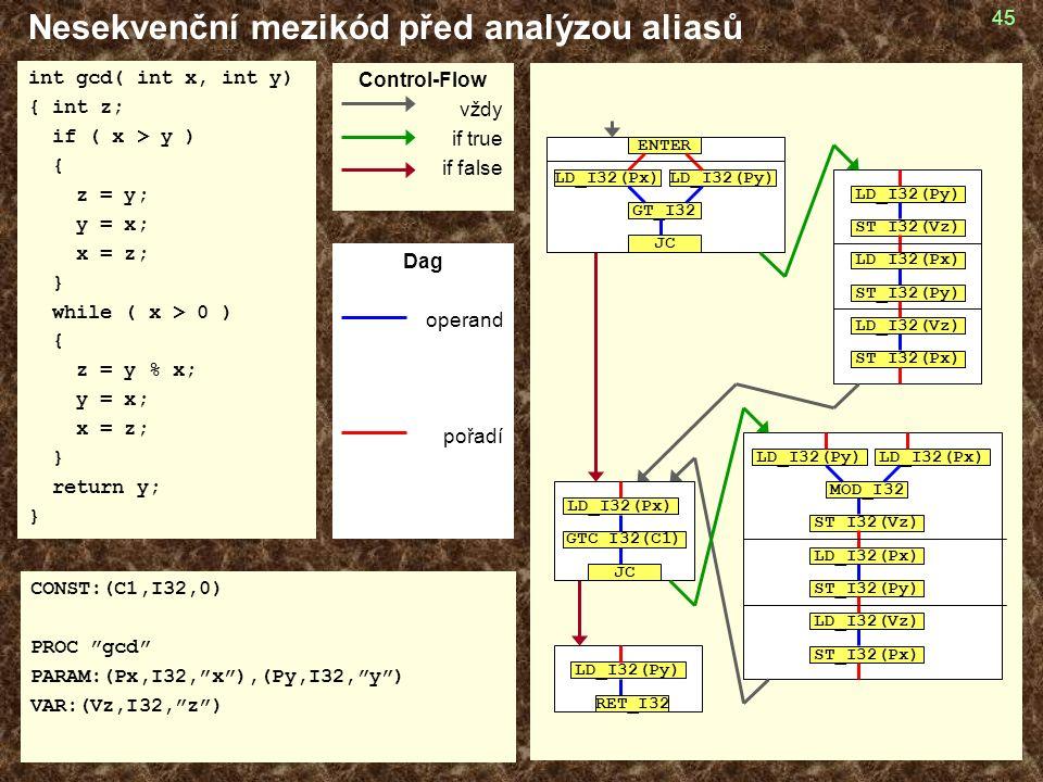 45 Nesekvenční mezikód před analýzou aliasů int gcd( int x, int y) { int z; if ( x > y ) { z = y; y = x; x = z; } while ( x > 0 ) { z = y % x; y = x; x = z; } return y; } CONST:(C1,I32,0) PROC gcd PARAM:(Px,I32, x ),(Py,I32, y ) VAR:(Vz,I32, z ) GT_I32 LD_I32(Px)LD_I32(Py) JC ENTER LD_I32(Py) ST_I32(Vz) LD_I32(Px) ST_I32(Py) LD_I32(Vz) ST_I32(Px) GTC_I32(C1) JC LD_I32(Px) LD_I32(Py) ST_I32(Vz) LD_I32(Px) ST_I32(Py) LD_I32(Vz) ST_I32(Px) LD_I32(Px) MOD_I32 LD_I32(Py) RET_I32 Control-Flow vždy if true if false Dag operand pořadí