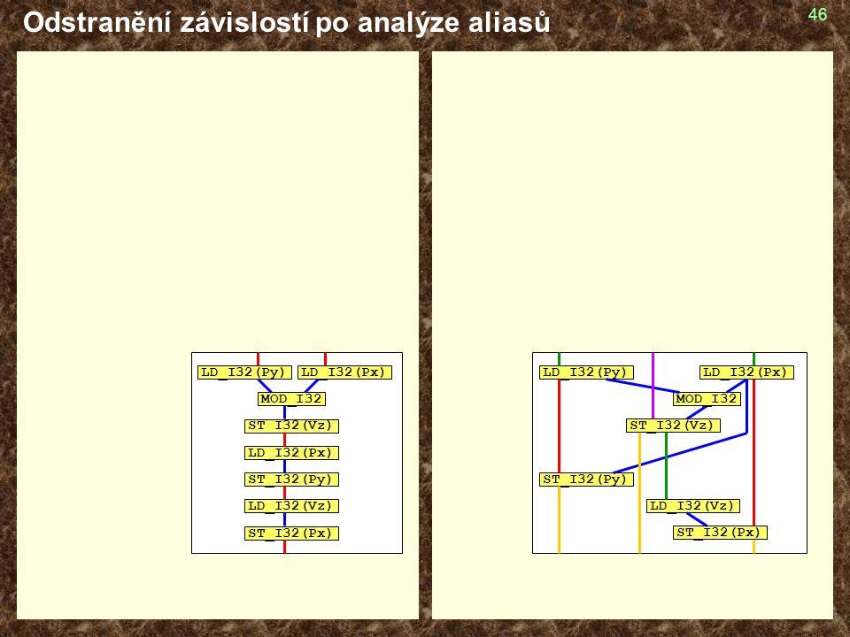46 Odstranění závislostí po analýze aliasů LD_I32(Py) ST_I32(Vz) ST_I32(Py) LD_I32(Vz) ST_I32(Px) MOD_I32 LD_I32(Py) ST_I32(Vz) LD_I32(Px) ST_I32(Py) LD_I32(Vz) ST_I32(Px) LD_I32(Px) MOD_I32 LD_I32(Px)