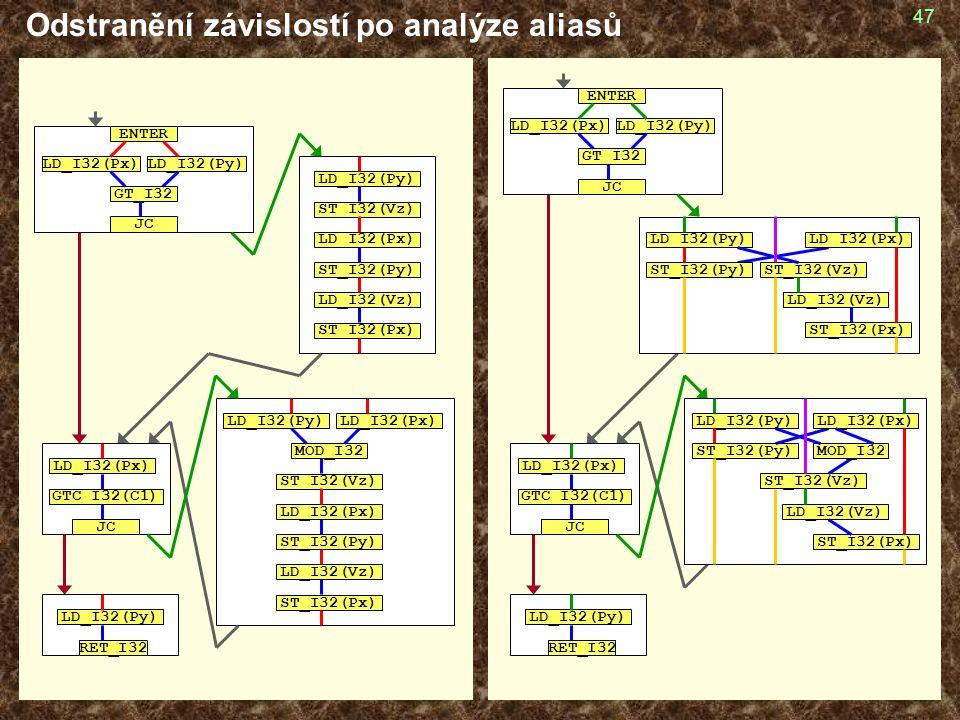 47 Odstranění závislostí po analýze aliasů GT_I32 LD_I32(Px)LD_I32(Py) JC ENTER GTC_I32(C1) JC LD_I32(Px) LD_I32(Py) RET_I32 LD_I32(Py) ST_I32(Vz) ST_I32(Py) LD_I32(Vz) ST_I32(Px) LD_I32(Px) MOD_I32 LD_I32(Py) ST_I32(Vz) LD_I32(Px) ST_I32(Py) LD_I32(Vz) ST_I32(Px) GT_I32 LD_I32(Px)LD_I32(Py) JC ENTER LD_I32(Py) ST_I32(Vz) LD_I32(Px) ST_I32(Py) LD_I32(Vz) ST_I32(Px) GTC_I32(C1) JC LD_I32(Px) LD_I32(Py) ST_I32(Vz) LD_I32(Px) ST_I32(Py) LD_I32(Vz) ST_I32(Px) LD_I32(Px) MOD_I32 LD_I32(Py) RET_I32