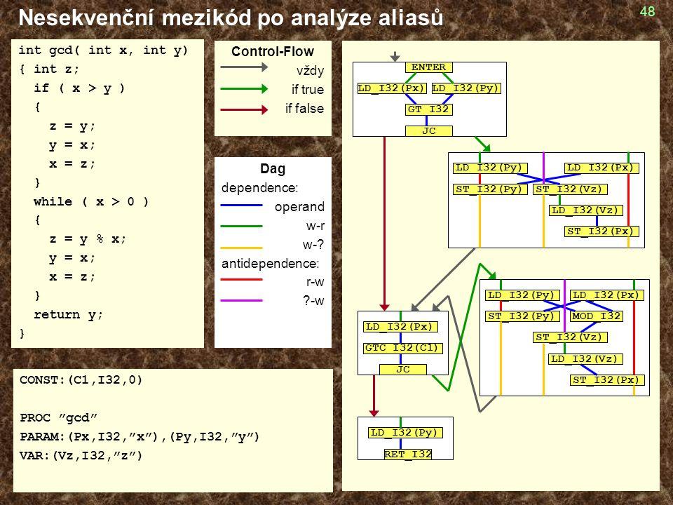 48 Nesekvenční mezikód po analýze aliasů int gcd( int x, int y) { int z; if ( x > y ) { z = y; y = x; x = z; } while ( x > 0 ) { z = y % x; y = x; x = z; } return y; } CONST:(C1,I32,0) PROC gcd PARAM:(Px,I32, x ),(Py,I32, y ) VAR:(Vz,I32, z ) GT_I32 LD_I32(Px)LD_I32(Py) JC ENTER GTC_I32(C1) JC LD_I32(Px) LD_I32(Py) RET_I32 LD_I32(Py) ST_I32(Vz) ST_I32(Py) LD_I32(Vz) ST_I32(Px) LD_I32(Px) MOD_I32 LD_I32(Py) ST_I32(Vz) LD_I32(Px) ST_I32(Py) LD_I32(Vz) ST_I32(Px) Control-Flow vždy if true if false Dag dependence: operand w-r w-.