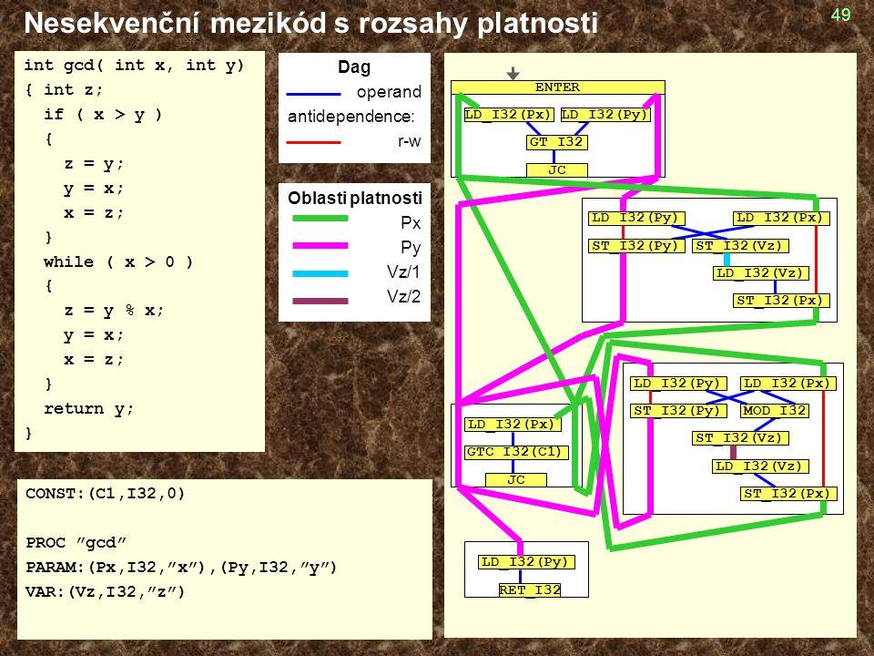 49 Nesekvenční mezikód s rozsahy platnosti int gcd( int x, int y) { int z; if ( x > y ) { z = y; y = x; x = z; } while ( x > 0 ) { z = y % x; y = x; x = z; } return y; } CONST:(C1,I32,0) PROC gcd PARAM:(Px,I32, x ),(Py,I32, y ) VAR:(Vz,I32, z ) Dag operand antidependence: r-w GT_I32 LD_I32(Px)LD_I32(Py) JC ENTER GTC_I32(C1) JC LD_I32(Px) LD_I32(Py) RET_I32 LD_I32(Py) ST_I32(Vz) ST_I32(Py) LD_I32(Vz) ST_I32(Px) LD_I32(Px) MOD_I32 LD_I32(Py) ST_I32(Vz) LD_I32(Px) ST_I32(Py) LD_I32(Vz) ST_I32(Px) Oblasti platnosti Px Py Vz/1 Vz/2