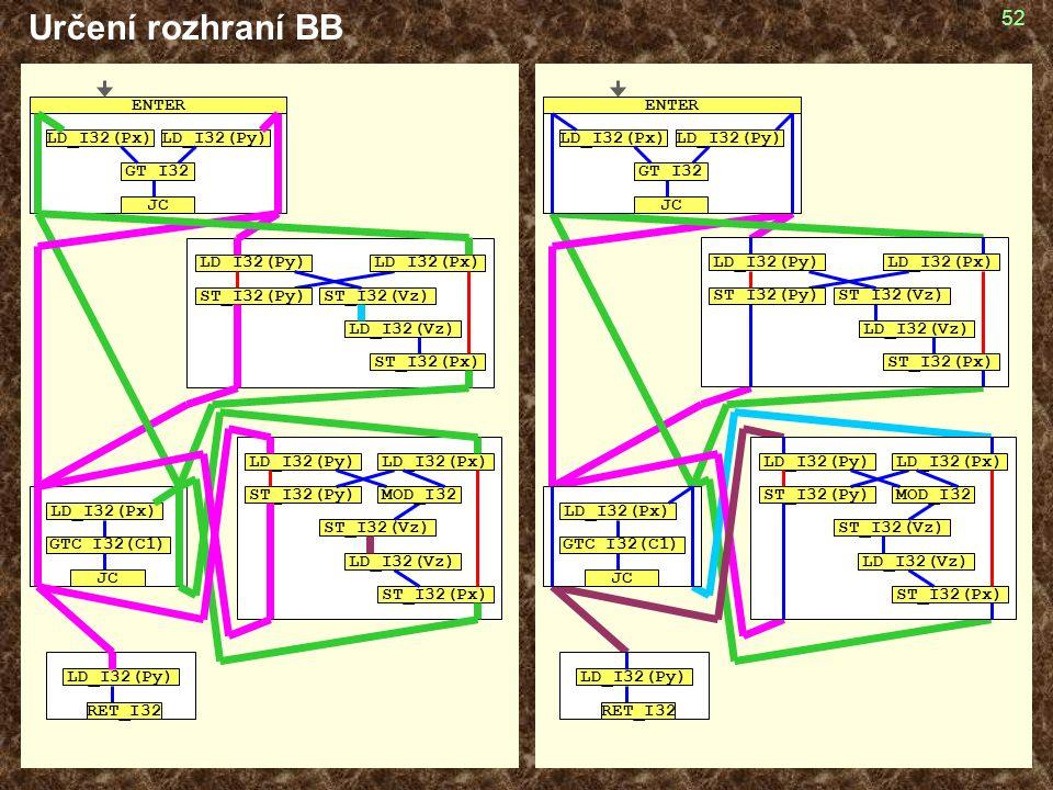 52 Určení rozhraní BB GT_I32 LD_I32(Px)LD_I32(Py) JC ENTER GTC_I32(C1) JC LD_I32(Px) LD_I32(Py) RET_I32 LD_I32(Py) ST_I32(Vz) ST_I32(Py) LD_I32(Vz) ST_I32(Px) LD_I32(Px) MOD_I32 LD_I32(Py) ST_I32(Vz) LD_I32(Px) ST_I32(Py) LD_I32(Vz) ST_I32(Px) GT_I32 LD_I32(Px)LD_I32(Py) JC ENTER LD_I32(Py) ST_I32(Vz) LD_I32(Px) ST_I32(Py) LD_I32(Vz) ST_I32(Px) LD_I32(Py) ST_I32(Vz) ST_I32(Py) LD_I32(Vz) ST_I32(Px) LD_I32(Px) MOD_I32 GTC_I32(C1) JC LD_I32(Px) LD_I32(Py) RET_I32