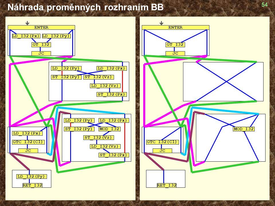 54 Náhrada proměnných rozhraním BB GT_I32 JC ENTER GTC_I32(C1) JC RET_I32 MOD_I32 GT_I32 LD_I32(Px)LD_I32(Py) JC ENTER LD_I32(Py) ST_I32(Vz) LD_I32(Px) ST_I32(Py) LD_I32(Vz) ST_I32(Px) LD_I32(Py) ST_I32(Vz) ST_I32(Py) LD_I32(Vz) ST_I32(Px) LD_I32(Px) MOD_I32 GTC_I32(C1) JC LD_I32(Px) LD_I32(Py) RET_I32