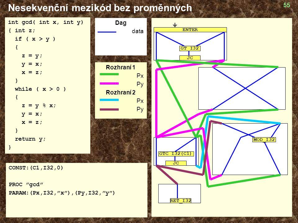 55 Nesekvenční mezikód bez proměnných int gcd( int x, int y) { int z; if ( x > y ) { z = y; y = x; x = z; } while ( x > 0 ) { z = y % x; y = x; x = z; } return y; } CONST:(C1,I32,0) PROC gcd PARAM:(Px,I32, x ),(Py,I32, y ) Dag data Rozhraní 1 Px Py Rozhraní 2 Px Py GT_I32 JC ENTER GTC_I32(C1) JC RET_I32 MOD_I32