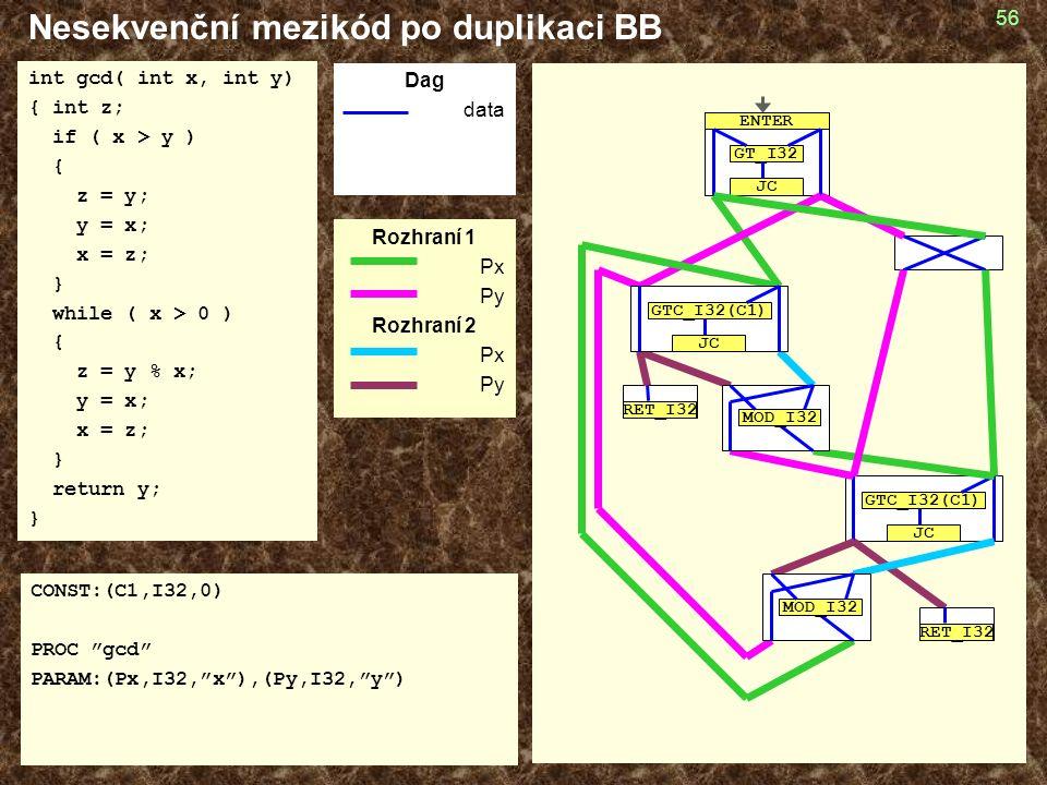 56 Nesekvenční mezikód po duplikaci BB int gcd( int x, int y) { int z; if ( x > y ) { z = y; y = x; x = z; } while ( x > 0 ) { z = y % x; y = x; x = z; } return y; } CONST:(C1,I32,0) PROC gcd PARAM:(Px,I32, x ),(Py,I32, y ) Dag data Rozhraní 1 Px Py Rozhraní 2 Px Py RET_I32 GTC_I32(C1) JC GT_I32 JC ENTER MOD_I32 GTC_I32(C1) JC RET_I32