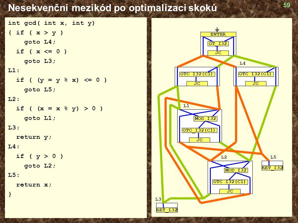 59 Nesekvenční mezikód po optimalizaci skoků int gcd( int x, int y) { if ( x > y ) goto L4; if ( x <= 0 ) goto L3; L1: if ( (y = y % x) <= 0 ) goto L5; L2: if ( (x = x % y) > 0 ) goto L1; L3: return y; L4: if ( y > 0 ) goto L2; L5: return x; } GTC_I32(C1) JC MOD_I32 GTC_I32(C1) JC GTC_I32(C1) JC GTC_I32(C1) JC MOD_I32 RET_I32 GT_I32 JC ENTER RET_I32 L4 L3 L1 L2L5