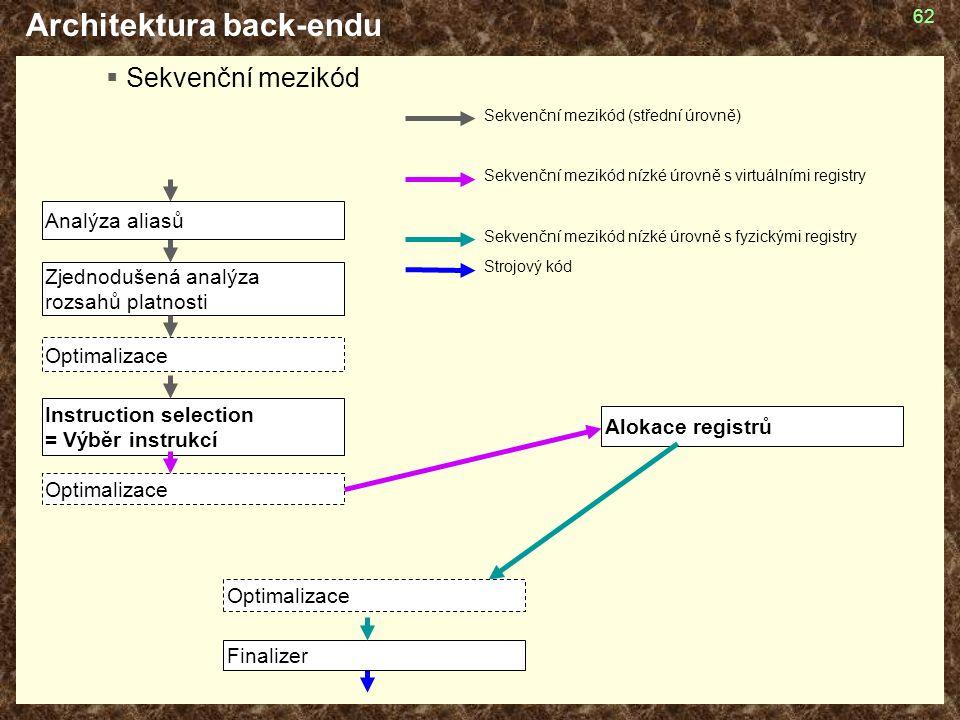 62 Architektura back-endu  Sekvenční mezikód Alokace registrů Optimalizace Instruction selection = Výběr instrukcí Finalizer Zjednodušená analýza rozsahů platnosti Sekvenční mezikód (střední úrovně) Sekvenční mezikód nízké úrovně s virtuálními registry Sekvenční mezikód nízké úrovně s fyzickými registry Strojový kód Analýza aliasů Optimalizace