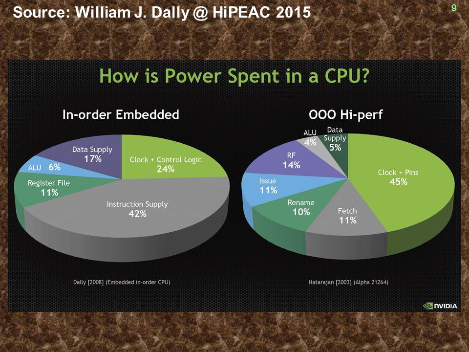 Source: William J. Dally @ HiPEAC 2015 9